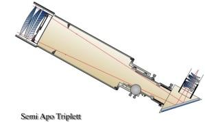 Strahlengang Semi-Apo-Triplett